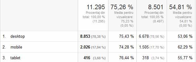 Raportul Google Analytics Mobil